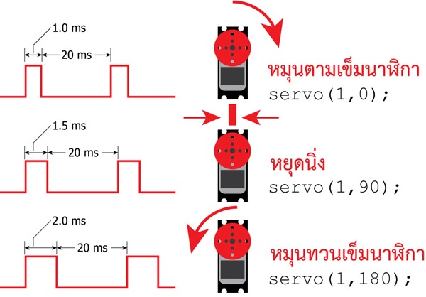 Servo-Signal-360-