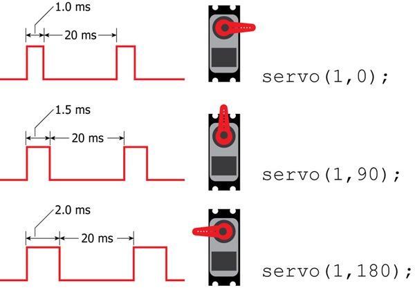 Servo-Signal
